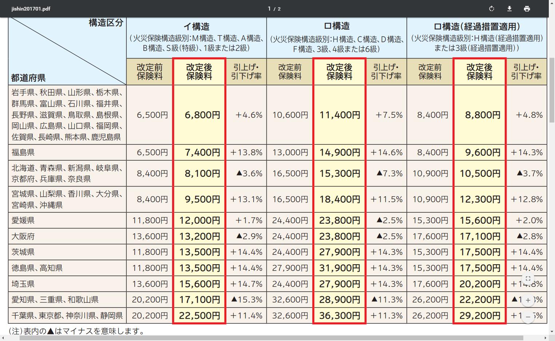 %e5%9c%b0%e9%9c%87%e4%bf%9d%e9%99%ba%e6%96%99